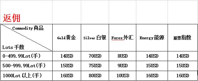 ATFX总部招商 2019最新公司个人代理申请流程!ATFX代理条件!